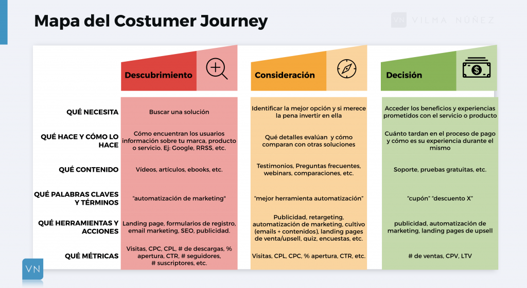 Mapa de Customer Journey