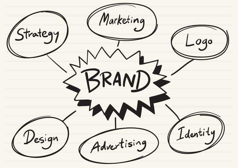 Concepto de branding